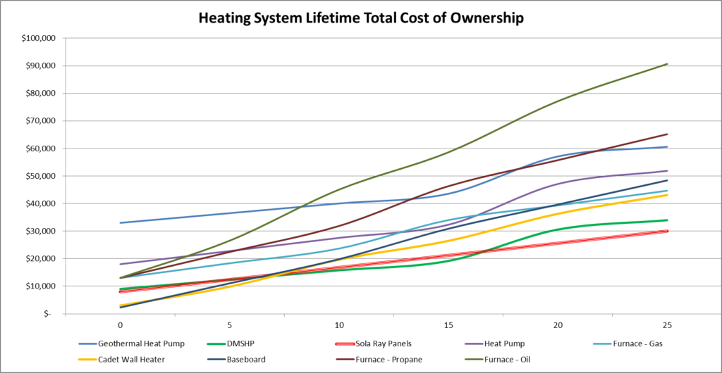 Total Cost of Ownership Chart for Major Heating Systems