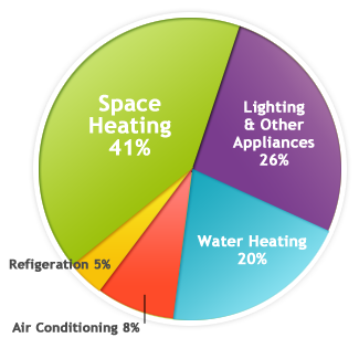 Home Energy Usage