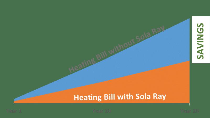 Heating Savings Chart v2