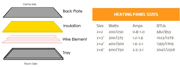 Infrared heating panel construction diagram