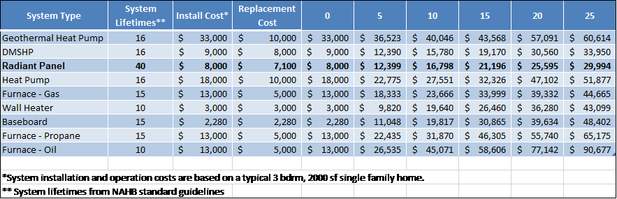 Total Cost of Ownership for Major Heating Systems