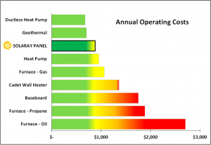Annual Operating Cost Bar Chart 300x207 Homeowners