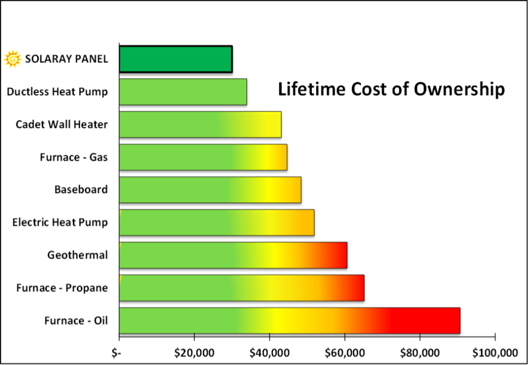 Comparative Lifetime Cost Of Common Heating Systems
