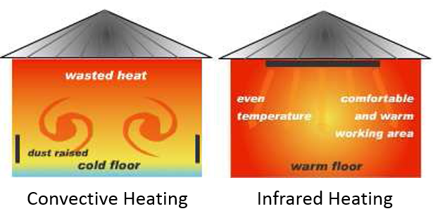 Convective Heating vs Infrared Heating Comparison