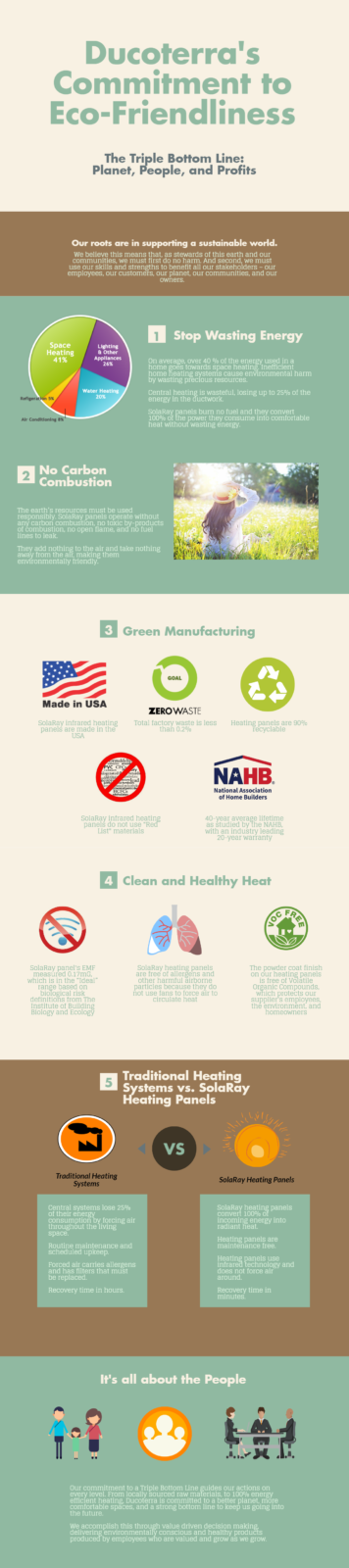 Ducoterra's Commitment to Eco-Friendliness Infographic